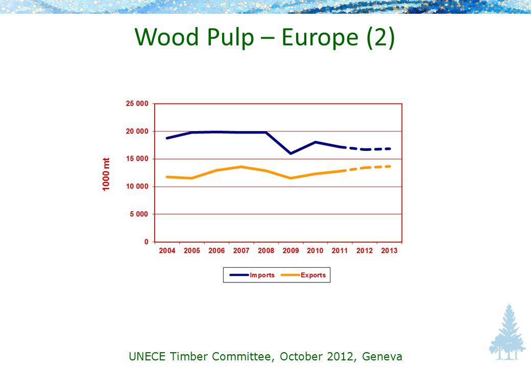 Wood Pulp – Europe (2) UNECE Timber Committee, October 2012, Geneva