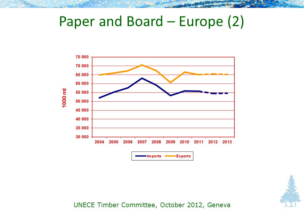 Paper and Board – Europe (2) UNECE Timber Committee, October 2012, Geneva