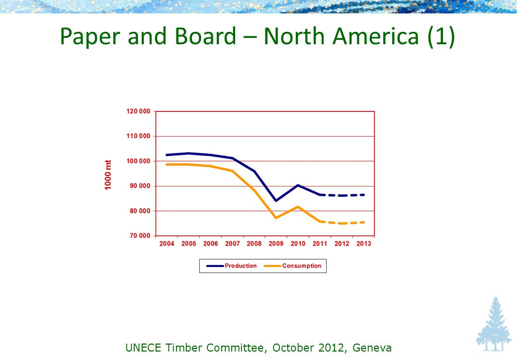 Paper and Board – North America (1) UNECE Timber Committee, October 2012, Geneva