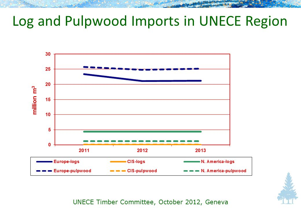 Log and Pulpwood Imports in UNECE Region UNECE Timber Committee, October 2012, Geneva