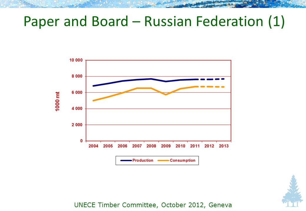 Paper and Board – Russian Federation (1) UNECE Timber Committee, October 2012, Geneva