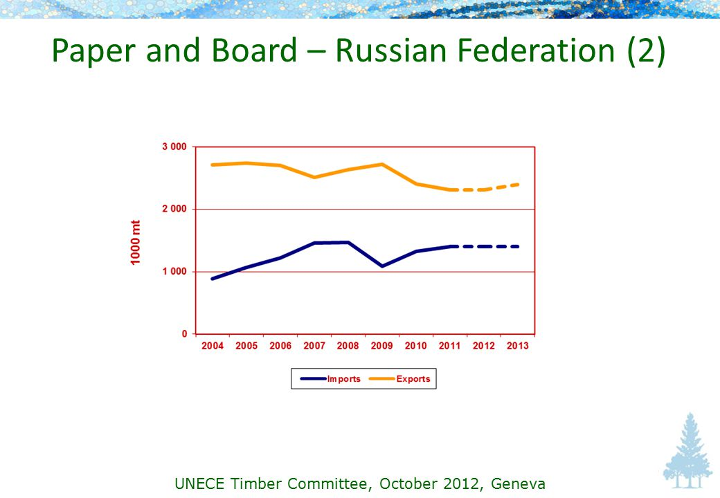 Paper and Board – Russian Federation (2) UNECE Timber Committee, October 2012, Geneva