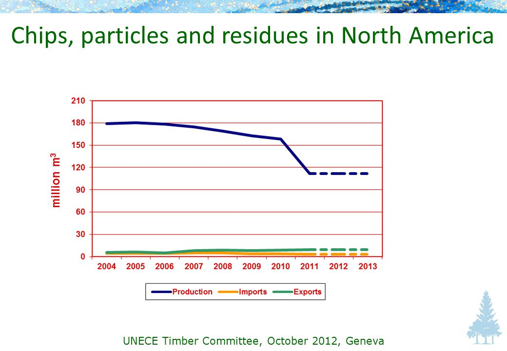 Chips, particles and residues in North America UNECE Timber Committee, October 2012, Geneva
