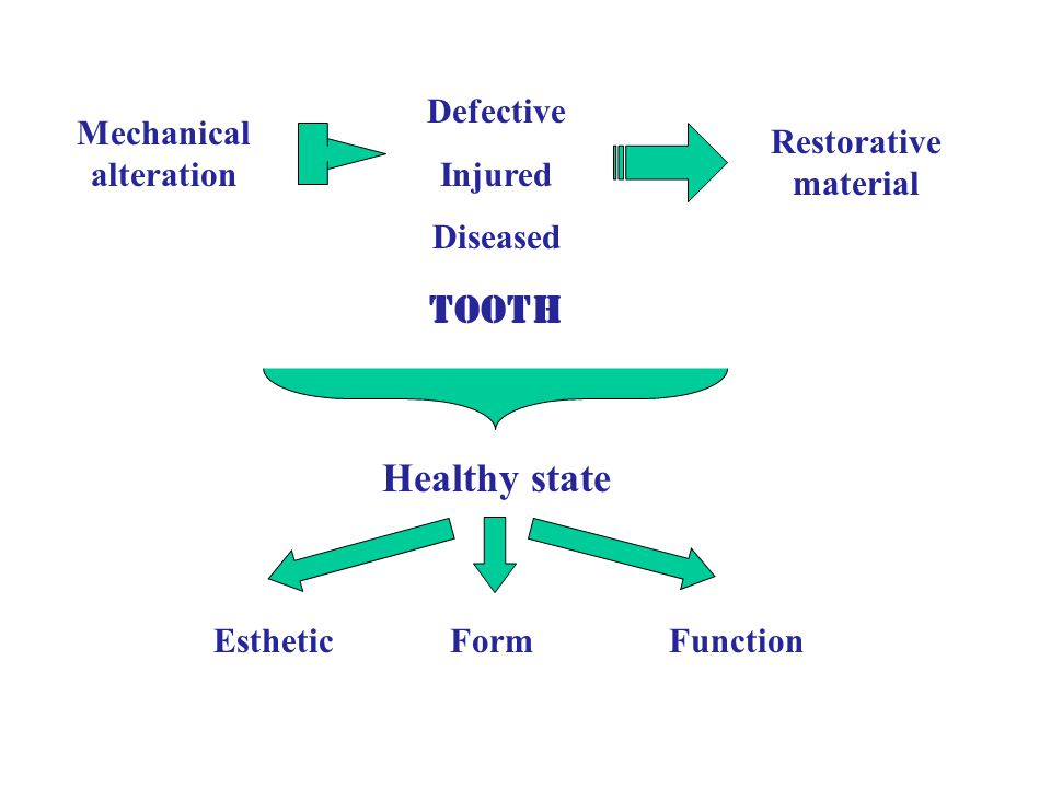 Mechanical alteration Defective Injured Diseased Restorative material tooth Healthy state EstheticFormFunction