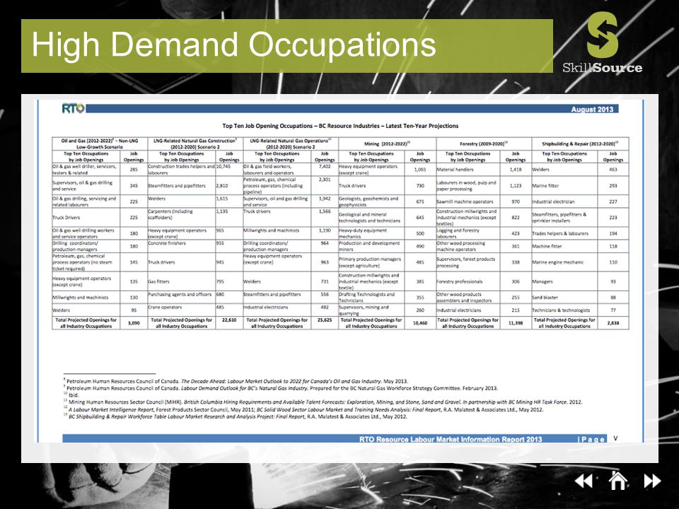 High Demand Occupations