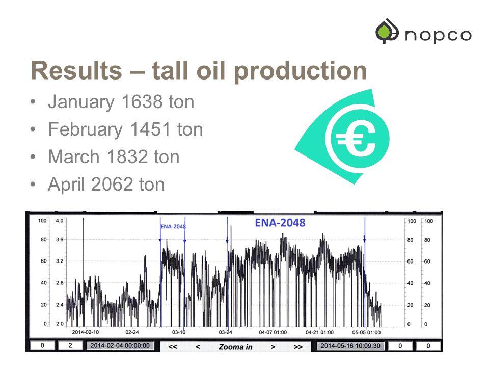 Results – tall oil production January 1638 ton February 1451 ton March 1832 ton April 2062 ton