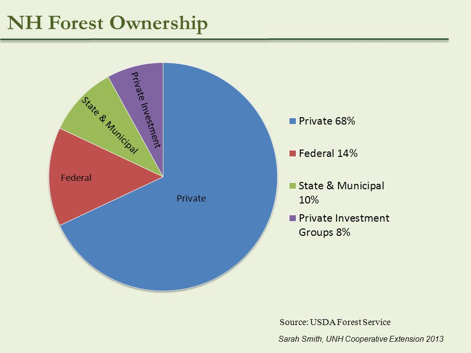 NH Forest Ownership Source: USDA Forest Service Sarah Smith, UNH Cooperative Extension 2013