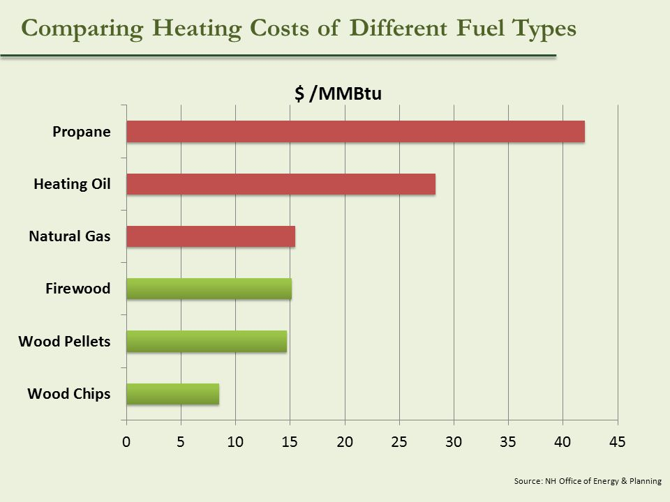 Source: NH Office of Energy & Planning Comparing Heating Costs of Different Fuel Types