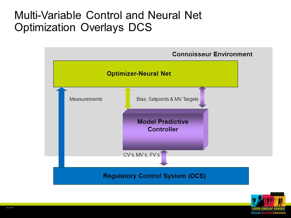 Slide 6 MVC/Optimizer: Model Predictive Constraint Control Responsive Control of Difficult Loops such as:  Steam Temperature Control for Ramp Rate  O 2, Control of CO, Steam Temperatures & NOx PV now Predicted Constraint Violation Constraint Future  Past Actual Variable Trajectory Through Connoisseur TM Control