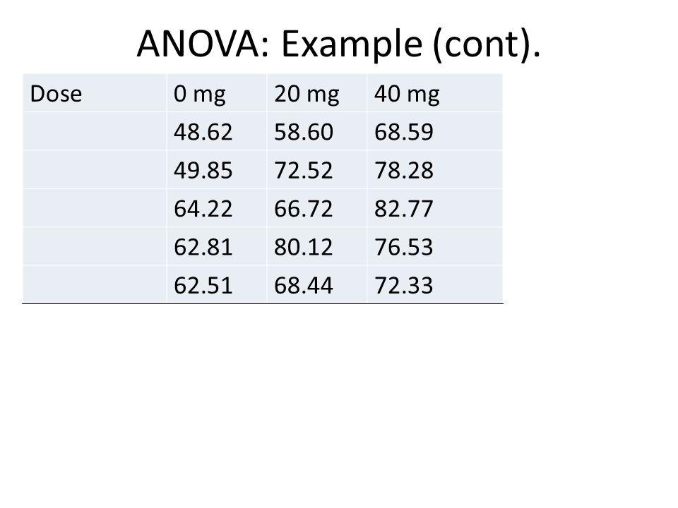ANOVA: Example (cont). Dose0 mg20 mg40 mg 48.6258.6068.59 49.8572.5278.28 64.2266.7282.77 62.8180.1276.53 62.5168.4472.33