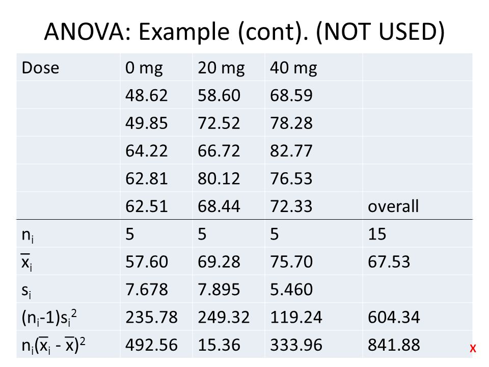 ANOVA: Example (cont). (NOT USED) Dose0 mg20 mg40 mg 48.6258.6068.59 49.8572.5278.28 64.2266.7282.77 62.8180.1276.53 62.5168.4472.33overall nini 55515
