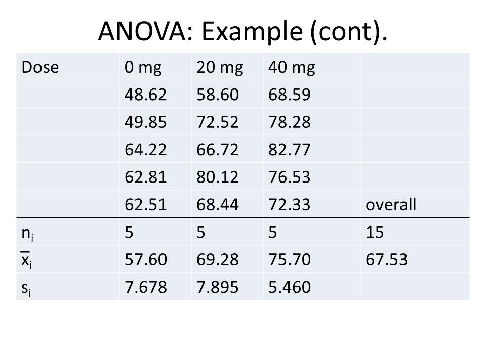 ANOVA: Example (cont). Dose0 mg20 mg40 mg 48.6258.6068.59 49.8572.5278.28 64.2266.7282.77 62.8180.1276.53 62.5168.4472.33overall nini 55515 x̅ i 57.60