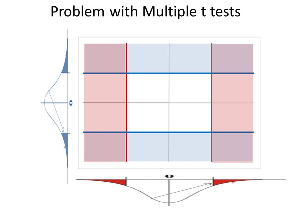 Problem with Multiple t tests
