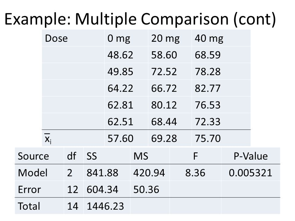 Example: Multiple Comparison (cont) SourcedfSSMSFP-Value Model2841.88420.948.360.005321 Error12604.3450.36 Total141446.23 Dose0 mg20 mg40 mg 48.6258.6068.59 49.8572.5278.28 64.2266.7282.77 62.8180.1276.53 62.5168.4472.33 x̅ i 57.6069.2875.70