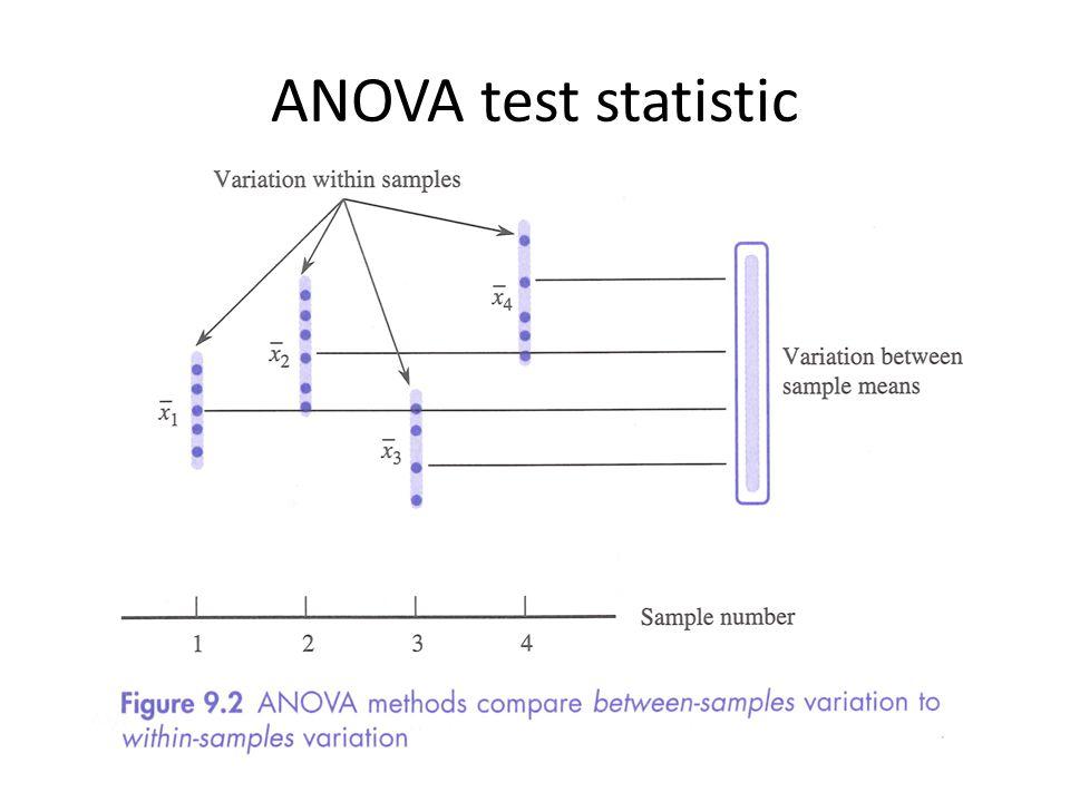 ANOVA test statistic