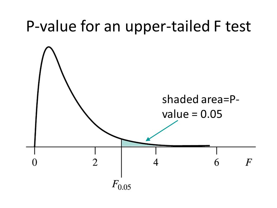 P-value for an upper-tailed F test shaded area=P- value = 0.05