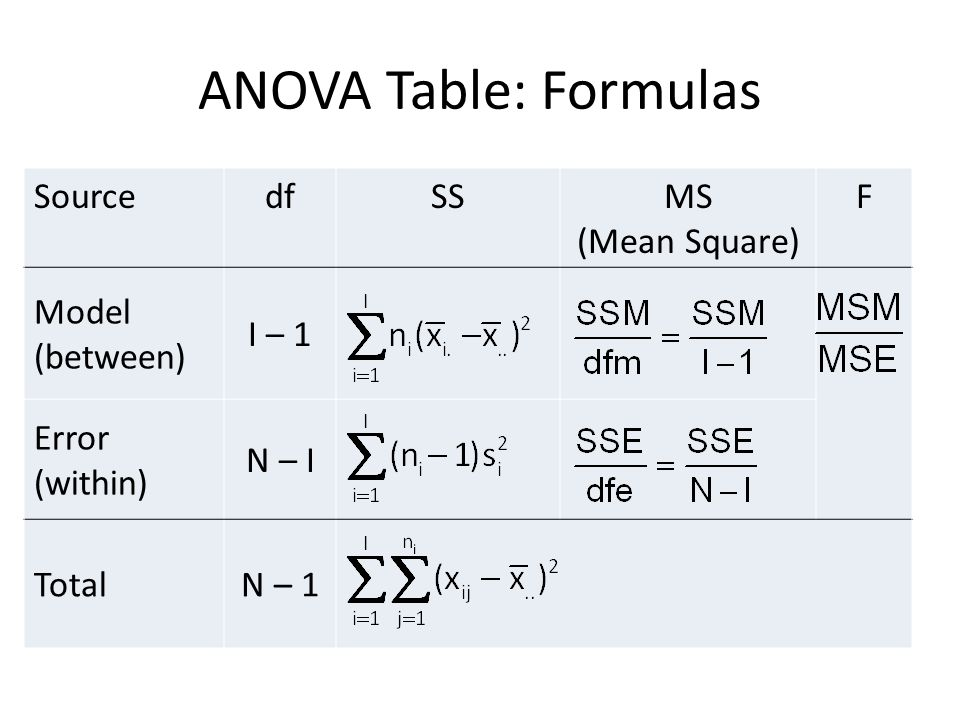 ANOVA Table: Formulas SourcedfSSMS (Mean Square) F Model (between) I – 1 Error (within) N – I TotalN – 1