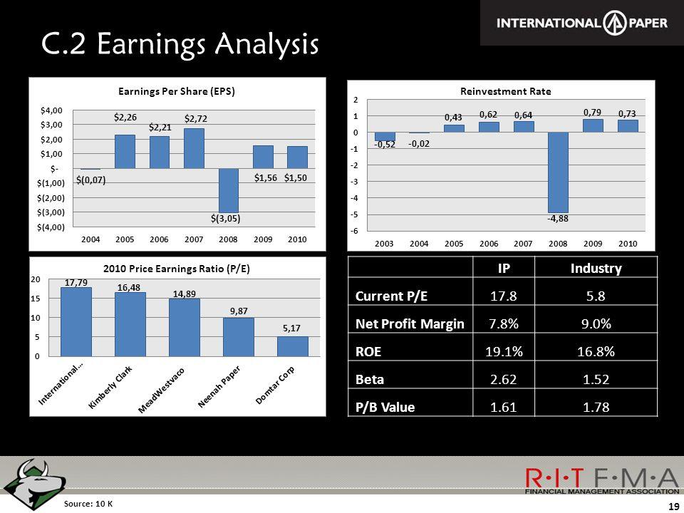 C.2 Earnings Analysis Source: 10 K 19 IPIndustry Current P/E17.85.8 Net Profit Margin7.8%9.0% ROE19.1%16.8% Beta2.621.52 P/B Value1.611.78