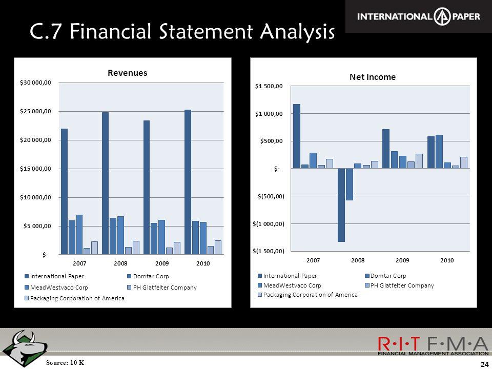 C.7 Financial Statement Analysis Source: 10 K 24