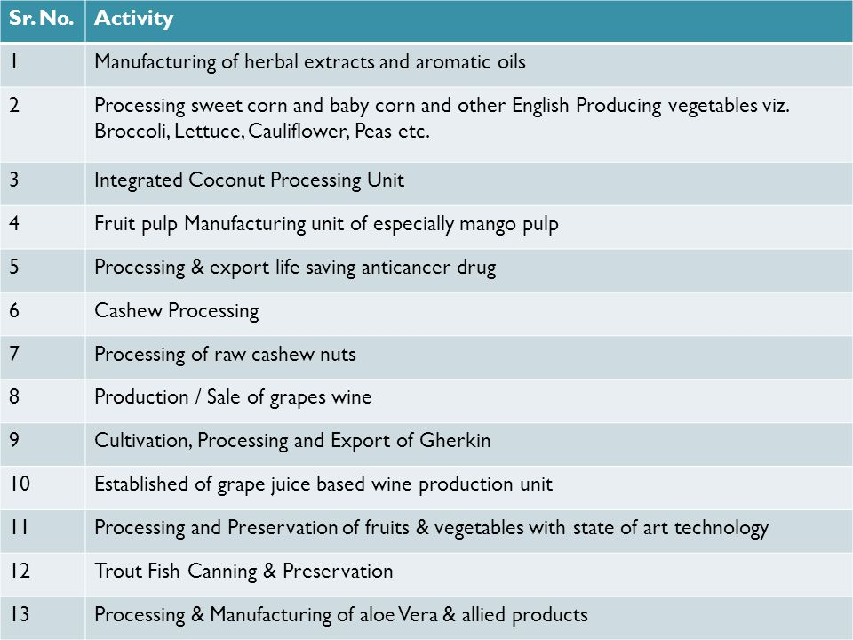 Sr. No.Activity 1Manufacturing of herbal extracts and aromatic oils 2Processing sweet corn and baby corn and other English Producing vegetables viz. B