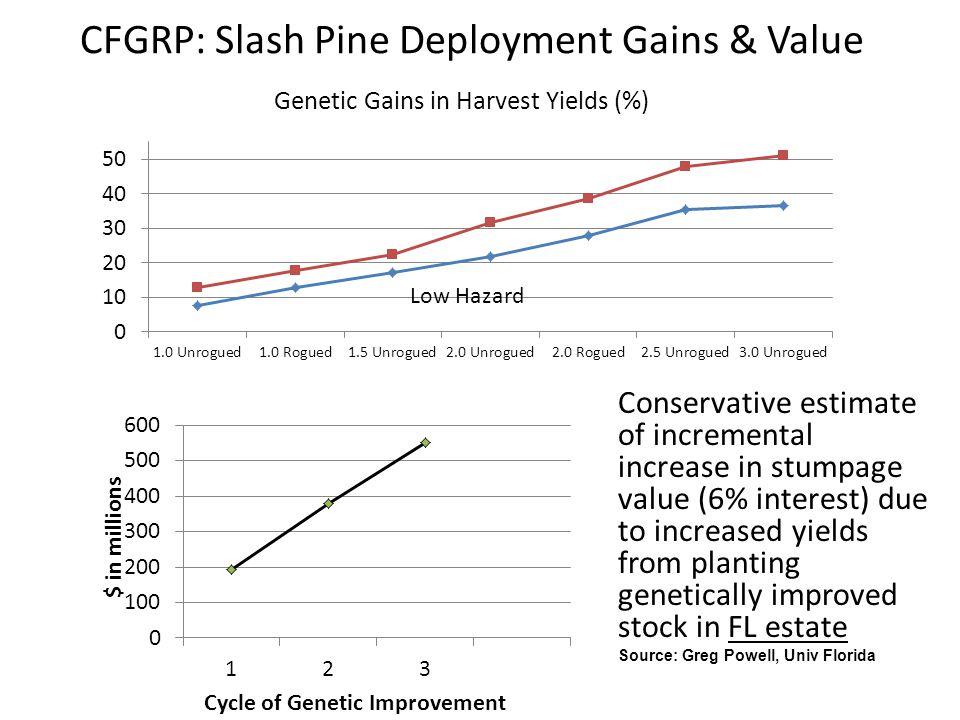 CFGRP: Slash Pine Deployment Gains & Value Genetic Gains in Harvest Yields (%) Low Hazard Conservative estimate of incremental increase in stumpage va