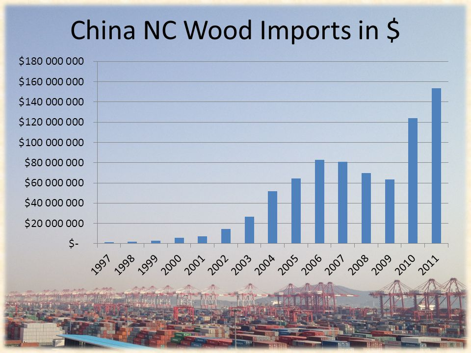 China NC Wood Imports in $
