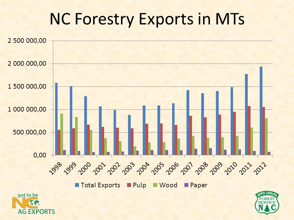 NC Forestry Exports in MTs