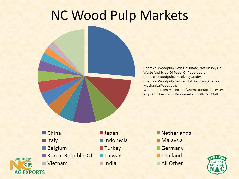 NC Wood Pulp Markets Chemical Woodpulp, Soda Or Sulfate, Not Dissoly Gr Waste And Scrap Of Paper Or Paperboard Chemical Woodpulp, Dissolving Grades Ch