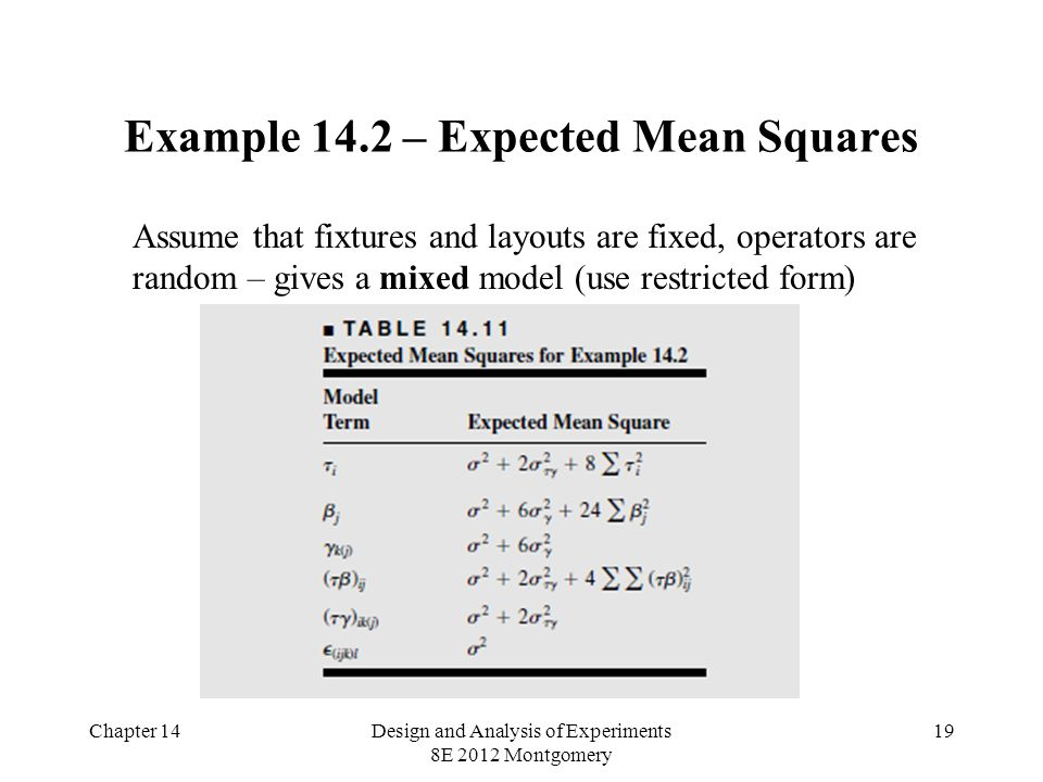 Chapter 14Design and Analysis of Experiments 8E 2012 Montgomery 19 Example 14.2 – Expected Mean Squares Assume that fixtures and layouts are fixed, operators are random – gives a mixed model (use restricted form)