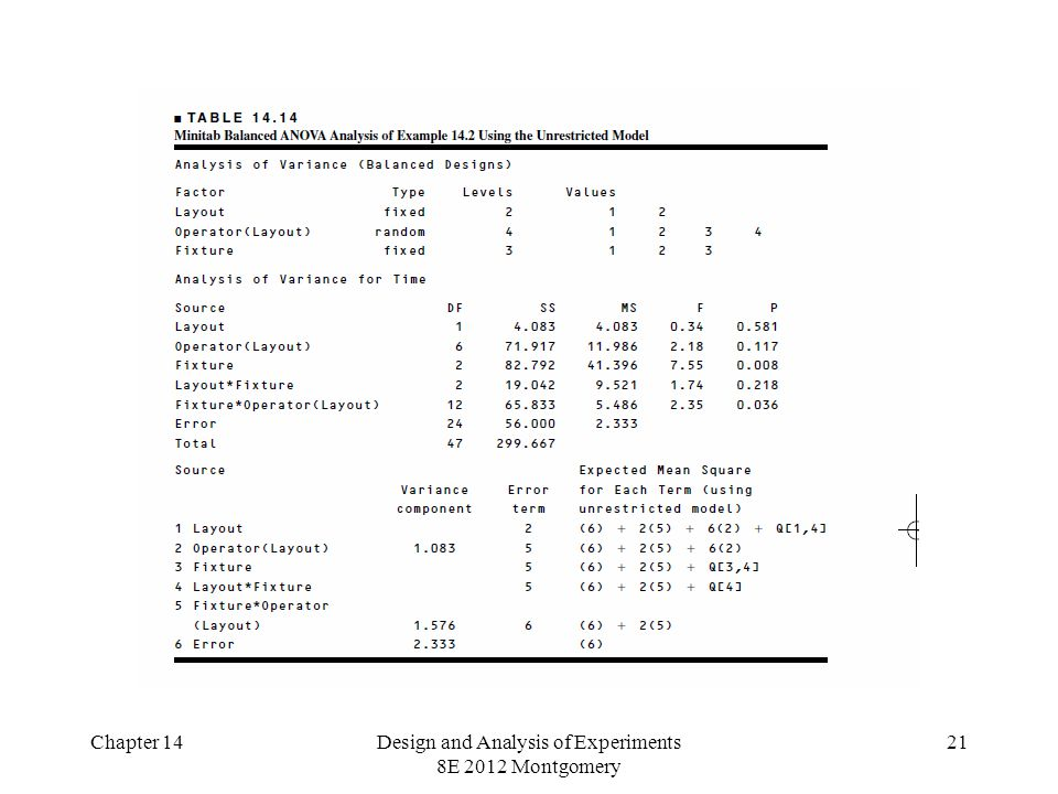 Chapter 14Design and Analysis of Experiments 8E 2012 Montgomery 21