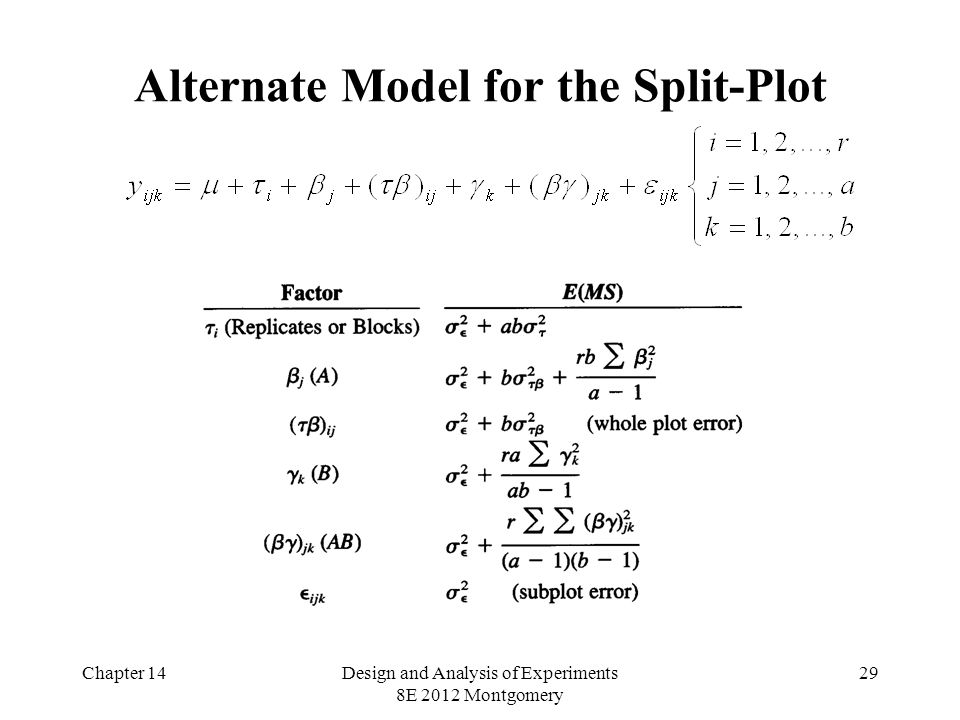 Chapter 14Design and Analysis of Experiments 8E 2012 Montgomery 29 Alternate Model for the Split-Plot