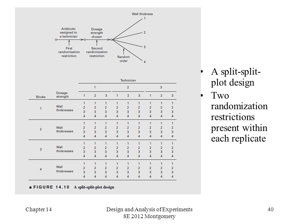 Chapter 14Design and Analysis of Experiments 8E 2012 Montgomery 40 A split-split- plot design Two randomization restrictions present within each replicate