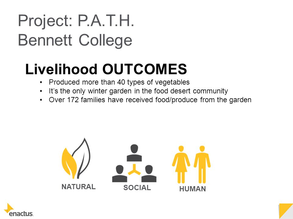 Livelihood OUTCOMES Produced more than 40 types of vegetables It's the only winter garden in the food desert community Over 172 families have received food/produce from the garden NATURAL SOCIAL HUMAN Project: P.A.T.H.