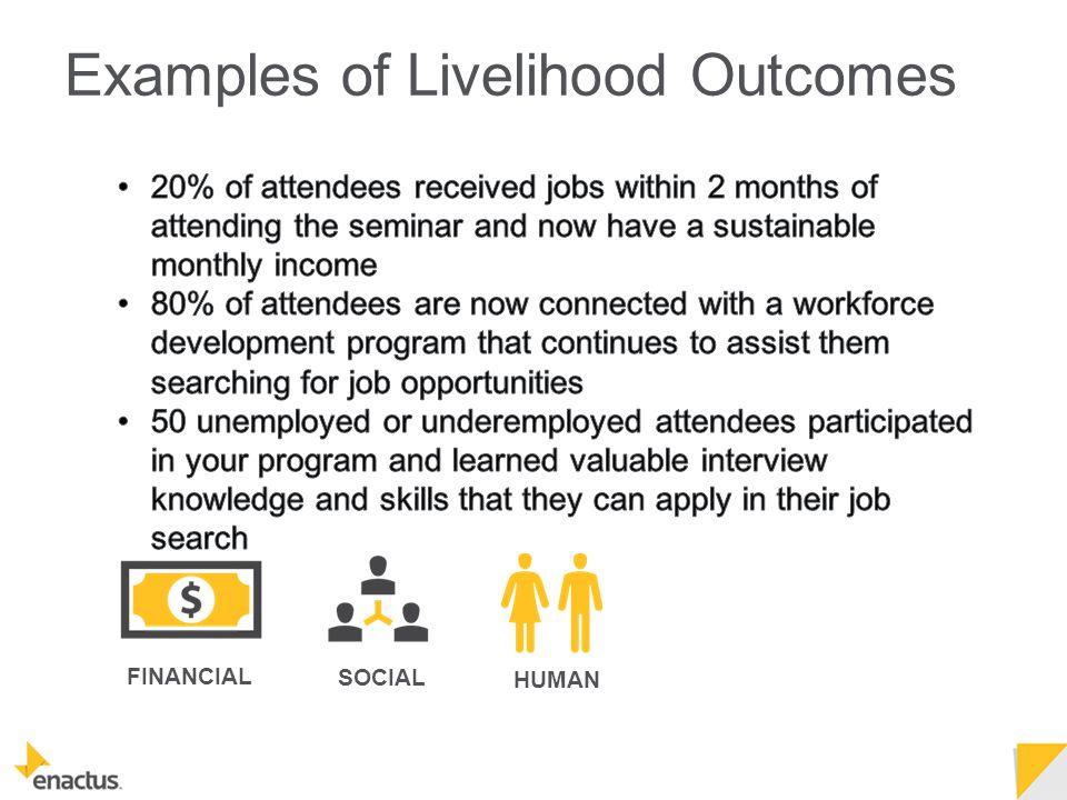 FINANCIAL SOCIAL HUMAN Examples of Livelihood Outcomes