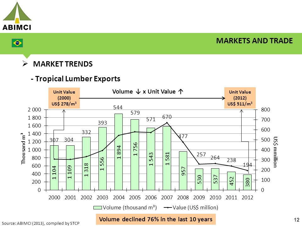 12 MARKETS AND TRADE  MARKET TRENDS - Tropical Lumber Exports Unit Value (2000) US$ 278/m³ Unit Value (2012) US$ 511/m³ Volume ↓ x Unit Value ↑ Volum