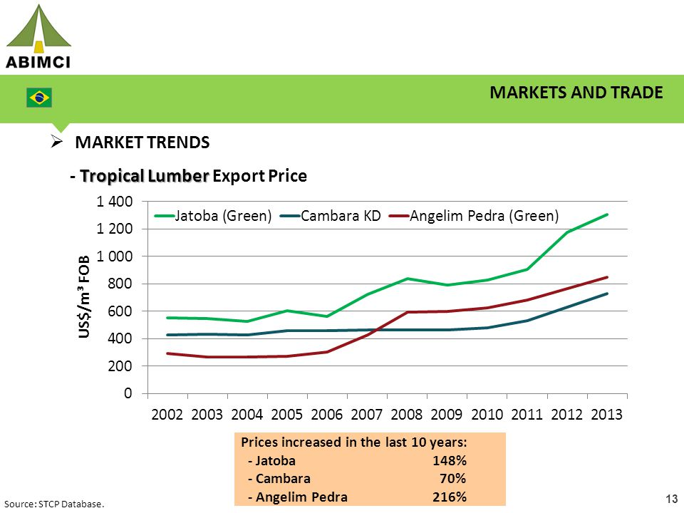 13 MARKETS AND TRADE  MARKET TRENDS Tropical Lumber - Tropical Lumber Export Price Source: STCP Database.