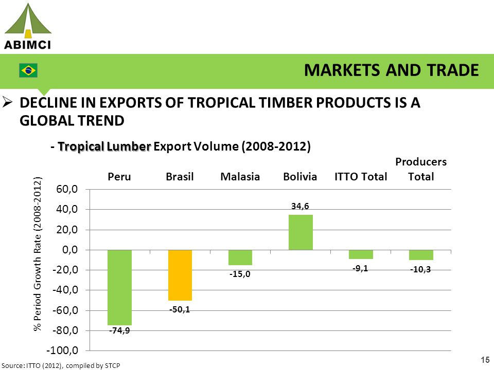 15  DECLINE IN EXPORTS OF TROPICAL TIMBER PRODUCTS IS A GLOBAL TREND MARKETS AND TRADE Source: ITTO (2012), compiled by STCP Tropical Lumber - Tropical Lumber Export Volume (2008-2012)