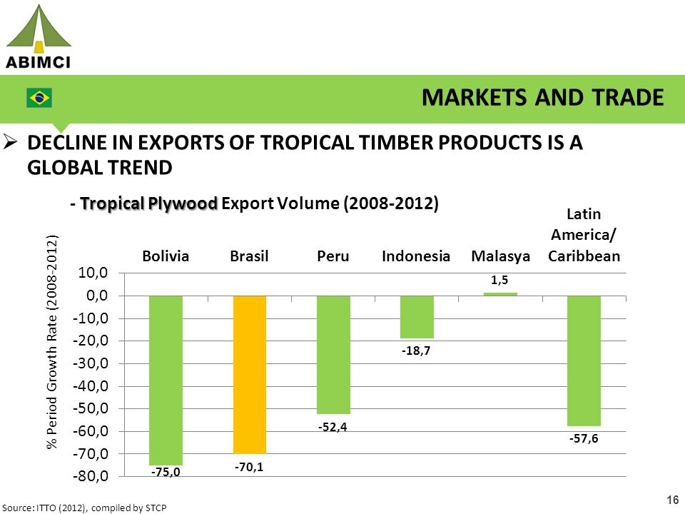 16  DECLINE IN EXPORTS OF TROPICAL TIMBER PRODUCTS IS A GLOBAL TREND MARKETS AND TRADE Source: ITTO (2012), compiled by STCP Tropical Plywood - Tropical Plywood Export Volume (2008-2012)
