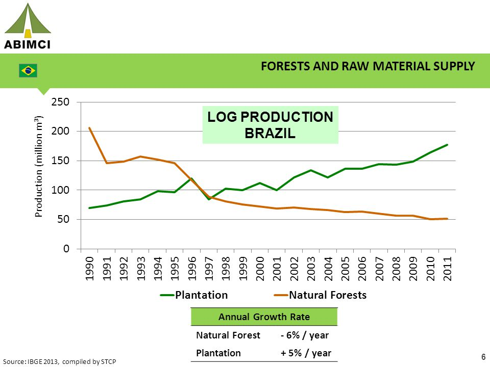 6 FORESTS AND RAW MATERIAL SUPPLY LOG PRODUCTION BRAZIL Source: IBGE 2013, compiled by STCP Annual Growth Rate Natural Forest- 6% / year Plantation+ 5% / year