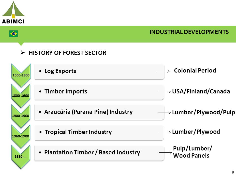 8  HISTORY OF FOREST SECTOR 1500-1800 Log Exports 1800-1900 Timber Imports 1900-1960 Araucária (Parana Pine) Industry 1960-1900 Tropical Timber Indus