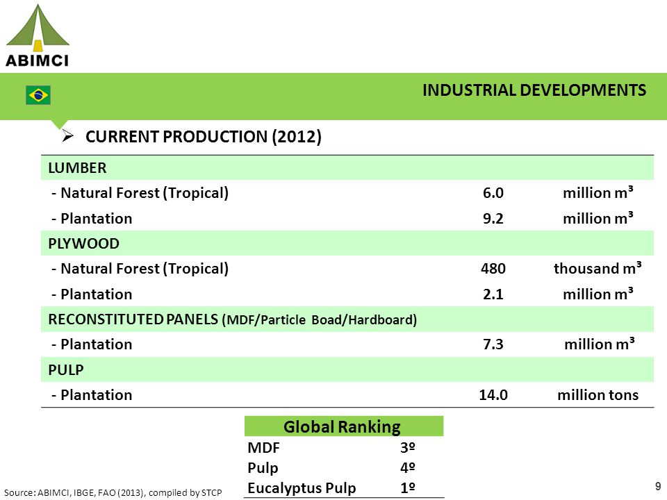 9 INDUSTRIAL DEVELOPMENTS  CURRENT PRODUCTION (2012) LUMBER - Natural Forest (Tropical)6.0million m³ - Plantation9.2million m³ PLYWOOD - Natural Forest (Tropical)480thousand m³ - Plantation2.1million m³ RECONSTITUTED PANELS (MDF/Particle Boad/Hardboard) - Plantation7.3 million m³ PULP - Plantation14.0million tons Global Ranking MDF3º Pulp4º Eucalyptus Pulp1º Source: ABIMCI, IBGE, FAO (2013), compiled by STCP