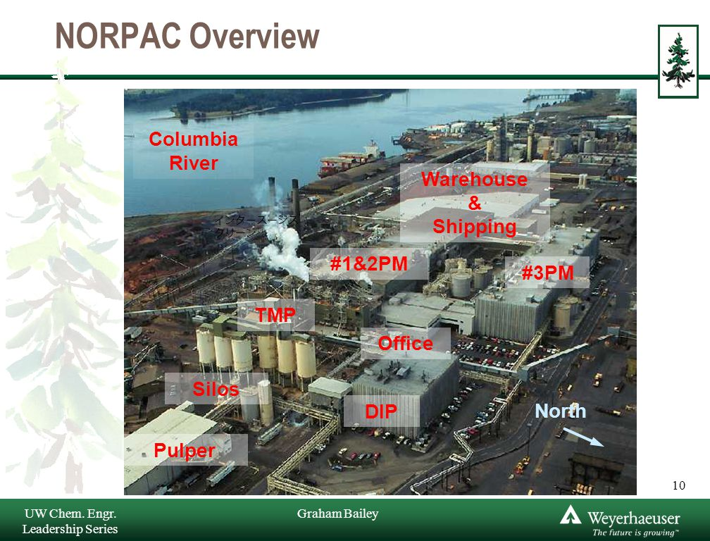Graham Bailey NORPAC Overview Columbia River DIP Pulper Silos TMP #1&2PM #3PM Office Warehouse & Shipping North 10 インタースージス クリーン UW Chem.