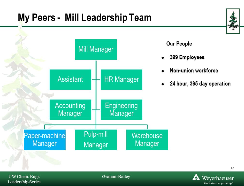 Graham Bailey My Peers - Mill Leadership Team Mill Manager Paper-machine Manager Pulp-mill Manager Warehouse Manager AssistantHR Manager Accounting Ma