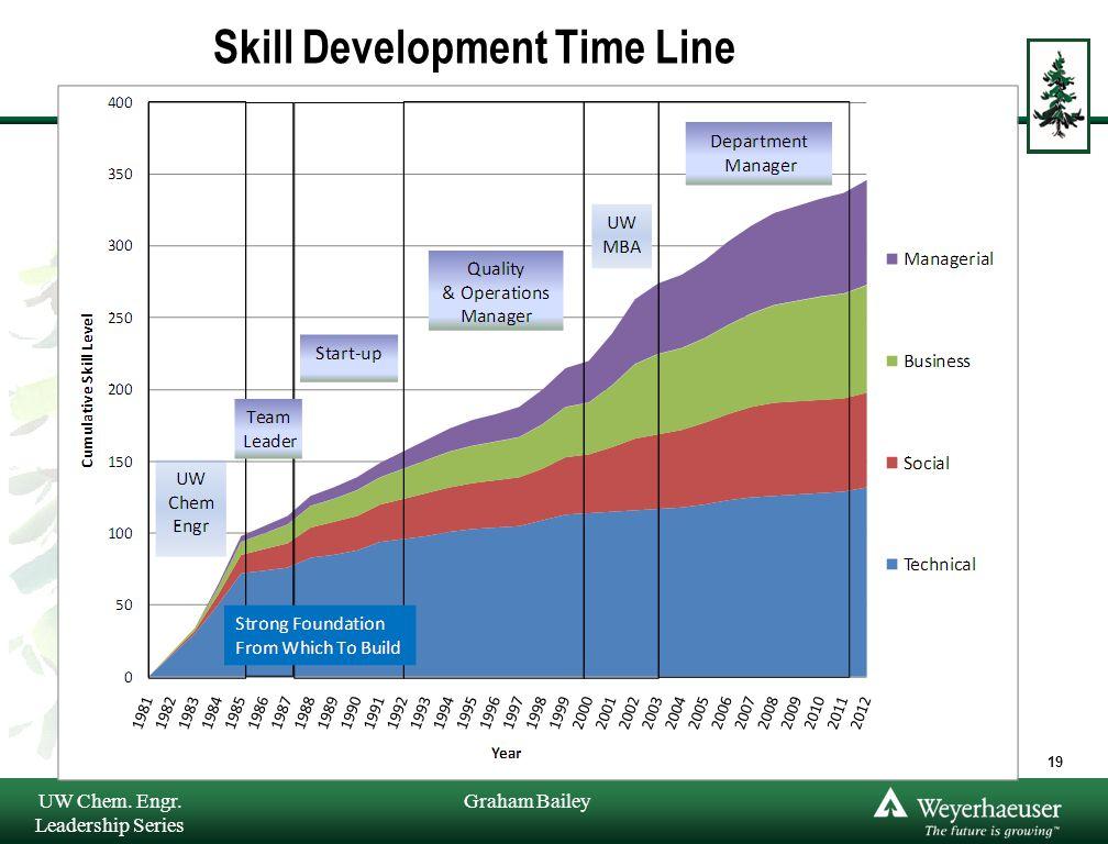 Graham Bailey Skill Development Time Line UW Chem. Engr. Leadership Series 19