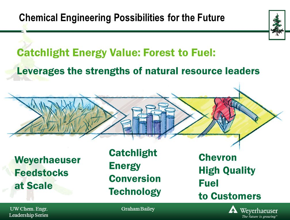 Graham Bailey Chemical Engineering Possibilities for the Future Catchlight Energy Value: Forest to Fuel: Leverages the strengths of natural resource leaders Weyerhaeuser Feedstocks at Scale Catchlight Energy Conversion Technology Chevron High Quality Fuel to Customers UW Chem.