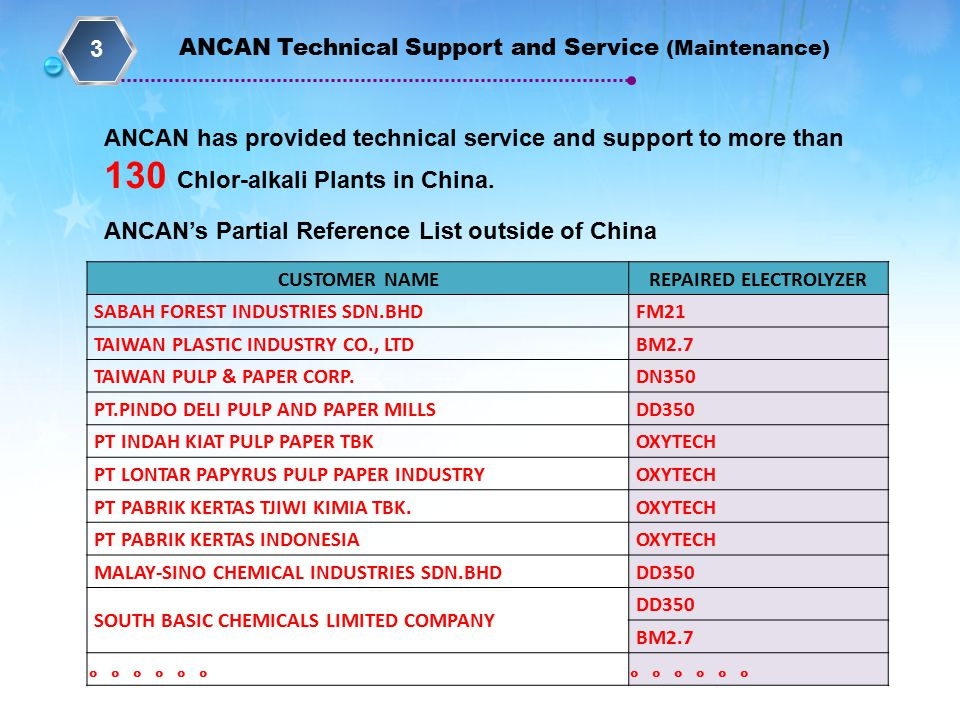 ANCAN has provided technical service and support to more than 130 Chlor-alkali Plants in China.