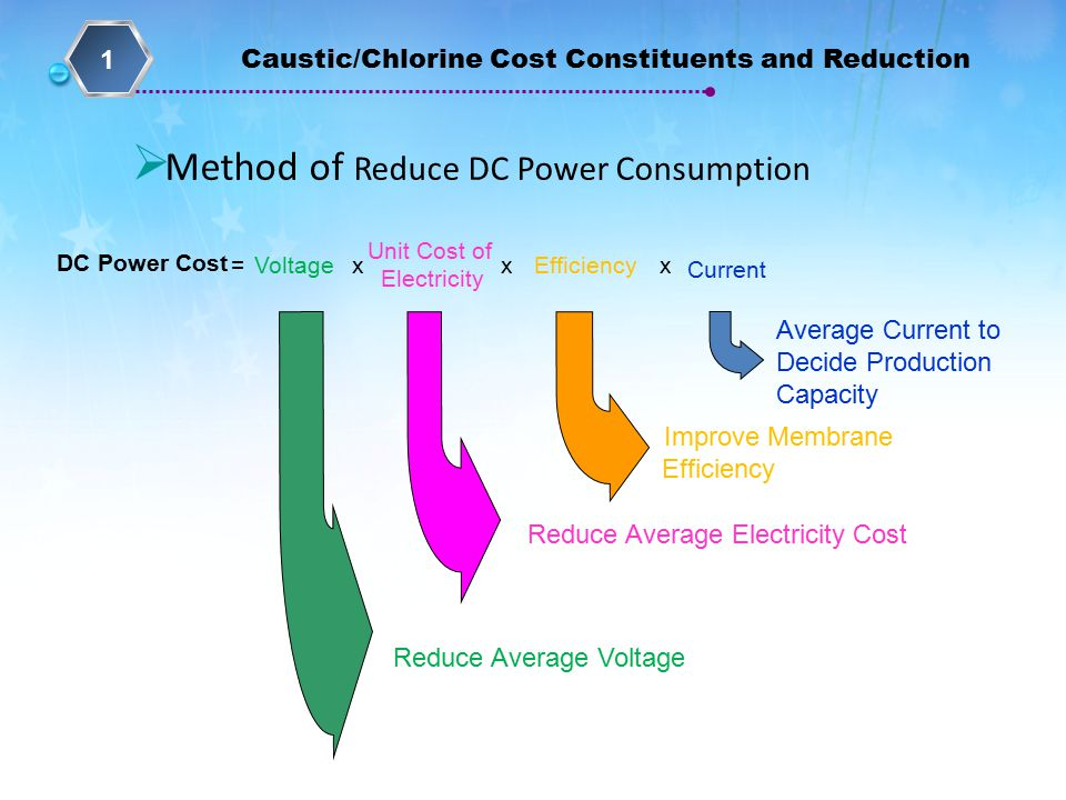  Method of Reduce DC Power Consumption Voltage Unit Cost of Electricity Efficiency Current DC Power Cost xxx Average Current to Decide Production Capacity Improve Membrane Efficiency Reduce Average Electricity Cost Reduce Average Voltage = Caustic/Chlorine Cost Constituents and Reduction 1