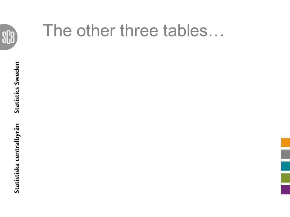 The other three tables…