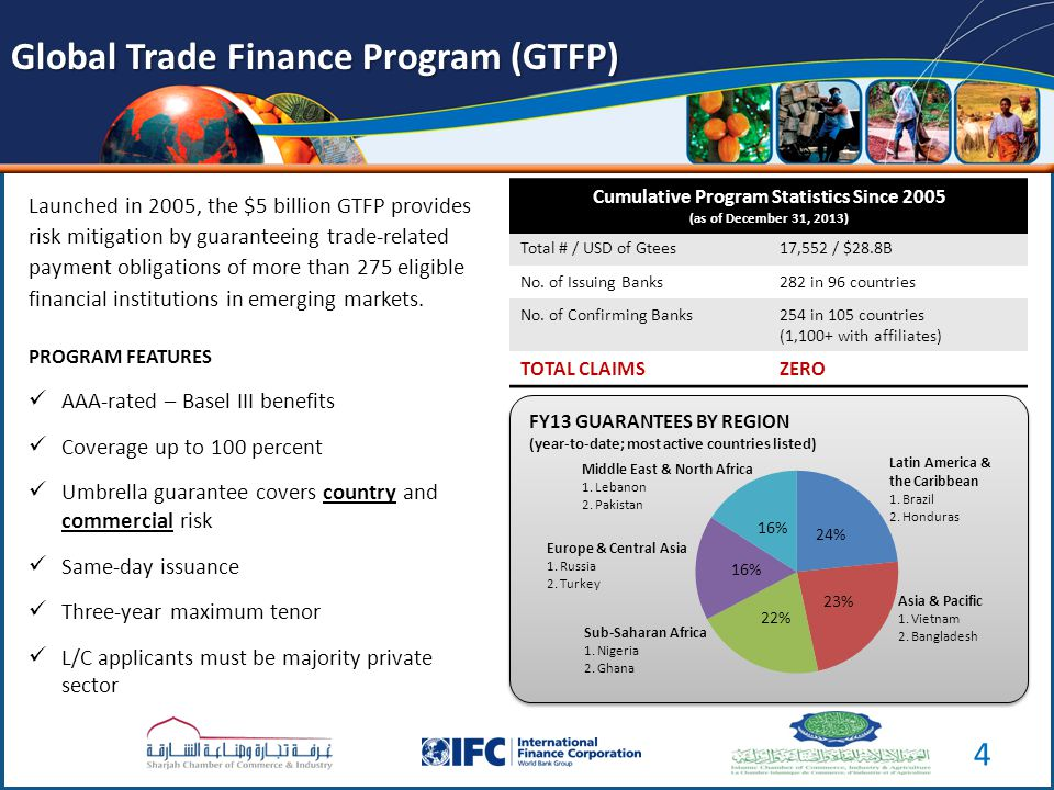 Launched in 2005, the $5 billion GTFP provides risk mitigation by guaranteeing trade-related payment obligations of more than 275 eligible financial institutions in emerging markets.