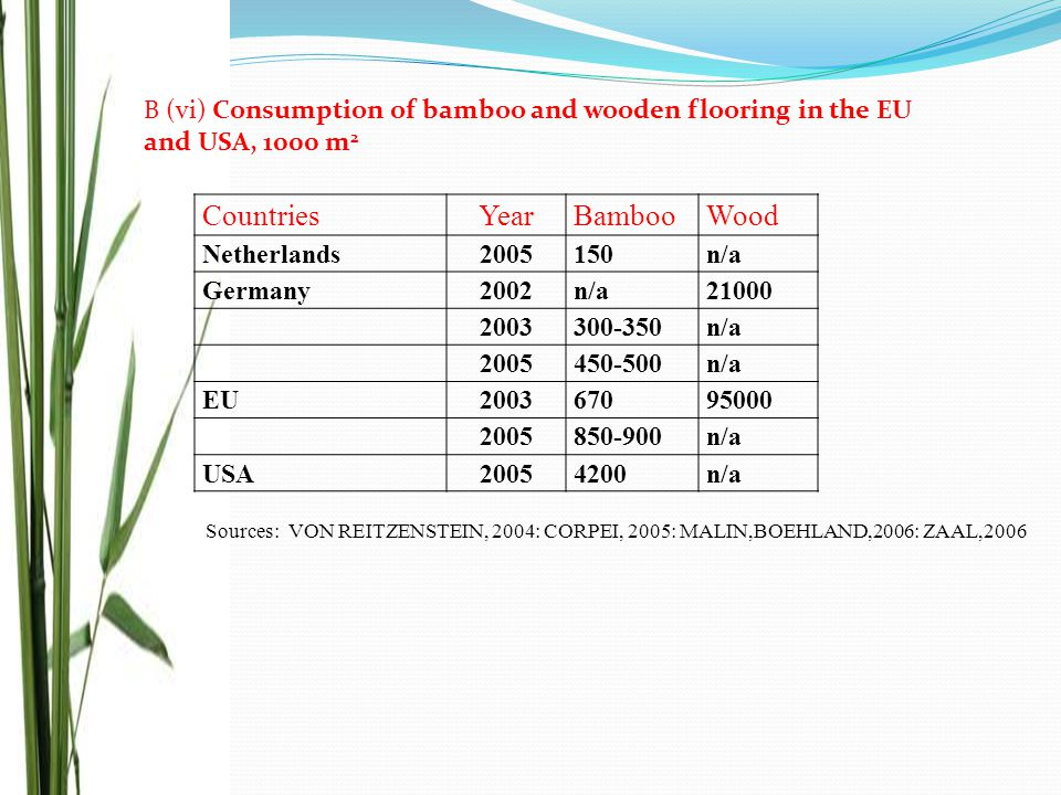 B (vi) Consumption of bamboo and wooden flooring in the EU and USA, 1000 m 2 CountriesYearBambooWood Netherlands2005150n/a Germany2002n/a21000 2003300-350n/a 2005450-500n/a EU200367095000 2005850-900n/a USA20054200n/a Sources: VON REITZENSTEIN, 2004: CORPEI, 2005: MALIN,BOEHLAND,2006: ZAAL,2006